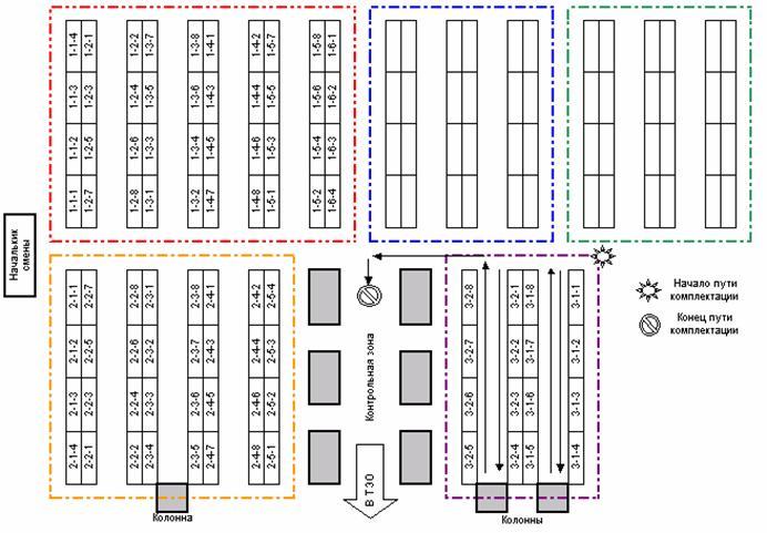 Адресный склад. Организация хранения и основные преимущества Рис. 4 Система сборки заказа путем «челночного» захода в места хранения товара из основного прохода склада