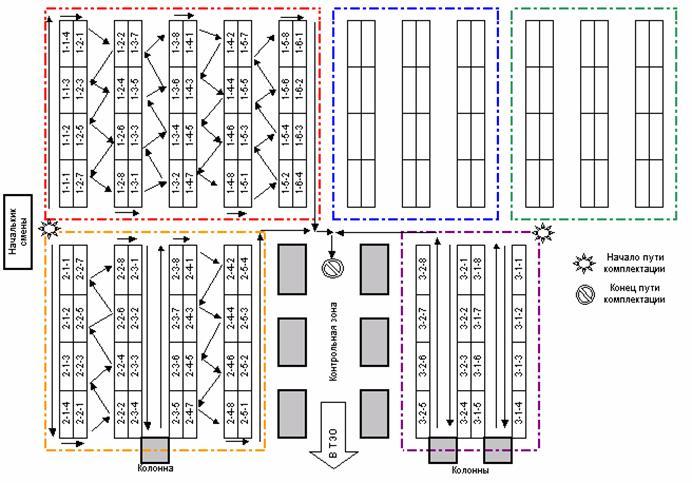 Адресный склад. Организация хранения и основные преимущества Рис. 5 Комбинированная адресная система
