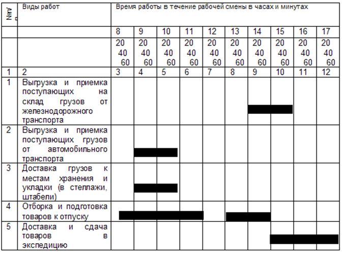 график работы таблица