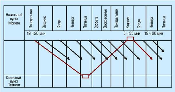 ... и деньгиРис. 1. График движения поездов: www.6pl.ru/Vlad_st/ugp_kvvid.htm