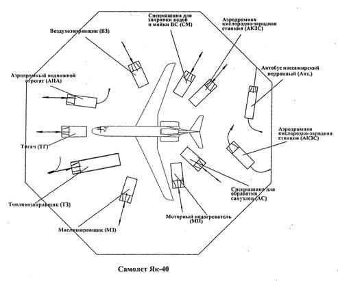 Типовые схемы подъезда (отъезда) и маневрирования спецмашин при обслуживании воздушных судов.
